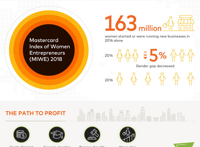 Women in Charge: Mastercard Index reveals how countries are progressing to empower women...